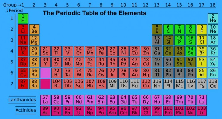 Hive media how the periodic table came together how the periodic table came together urtaz Images